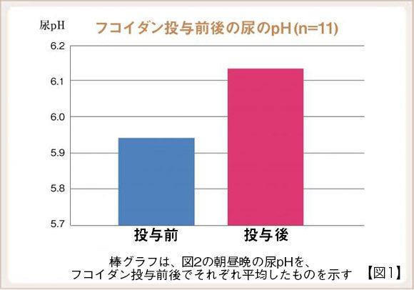 フコイダン投与前後の尿のpH(n=11)